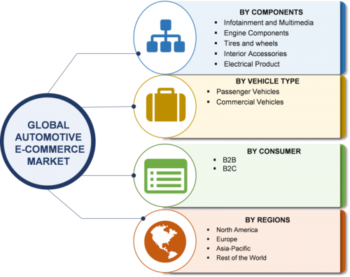 E-Commerce Automotive Aftermarket Market 2019 Size, Share, Statistics, Growth Insight, Regional Analysis, Competitive Landscape With Global Forecast To 2023