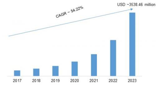 Collaborative Robots Market Size, Development Status, Sales Revenue