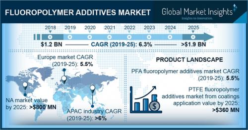 Fluoropolymer Coating Additives Market to witness 6 3% CAGR
