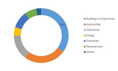 Silicone Derivative Market Global Industry Key Players 2019