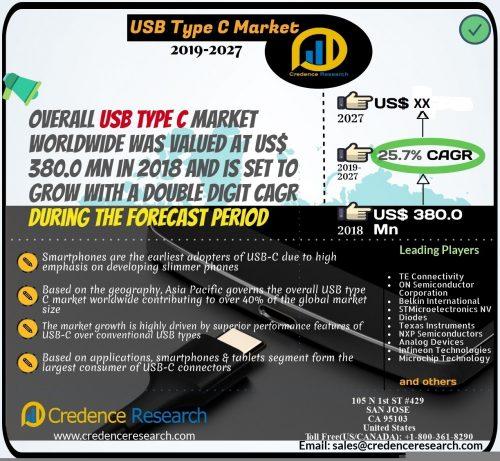 USB type C market 2019-2027 - Reuters