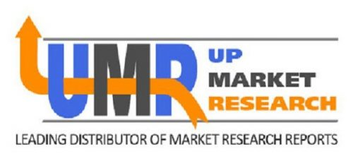 Wound Care Management Products Market Global Production, Growth