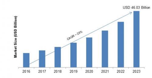 Financial Cloud Market 2019: Gross Margin Analysis, Global