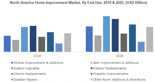 Diy Based Home Improvement Market Forecasts Size 680bn By 2025