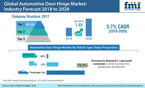 Automotive Door Hinges Market to Register 3 7% CAGR through