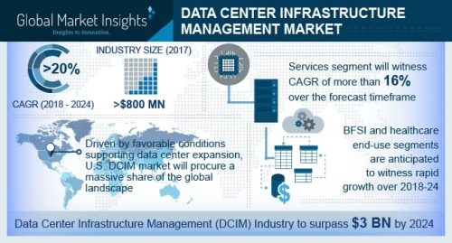 The revenue of data center infrastructure management (DCIM) market to cross $3000 million by 2024