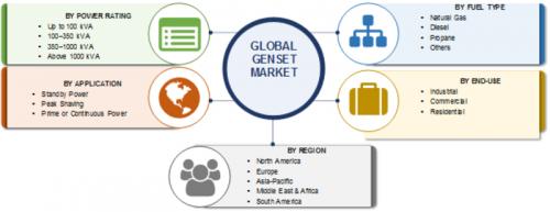 Genset Market 2019 Global Industry Analysis By Diesel