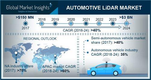By 2024, Automotive LiDAR Market shipments to surpass 3