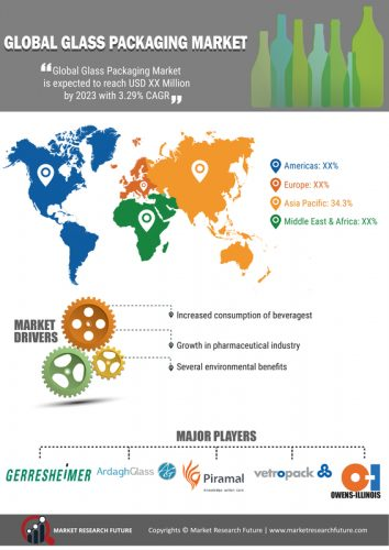 Glass Packaging Market 2019 Global industry Overview By Size, Share