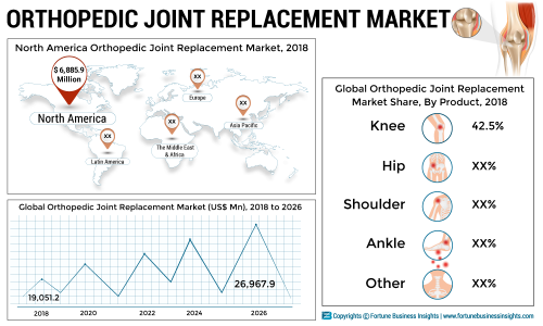 Orthopedic Joint Replacement Market Worth US$ 26,967 9 Mn by