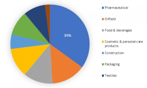 Natural Polymer Market Size, Share, Business Growth, Revenue, Trends ...