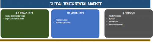 Truck Rental Industry 2019 Global Market Size, Statistics
