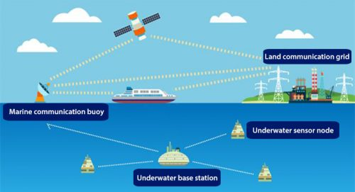 Marine Communication Systems Market 2019-Global Industry