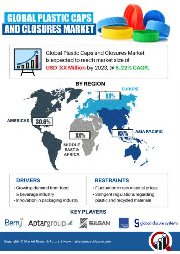 Plastic Caps and Closures Market 2019 Global Industry Size, Share