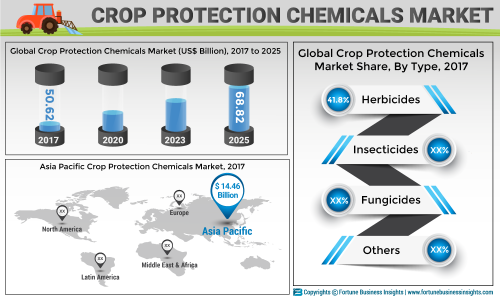 Crop Protection Chemicals Market Worth US$ 68 82 Bn by 2025 by Top
