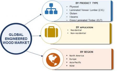 Future of Engineered Wood Panels Market Along with Global Industry
