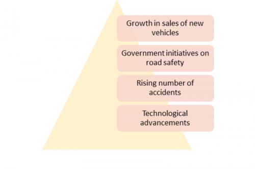 Autonomous Emergency Braking System Market 2019 Global Analysis