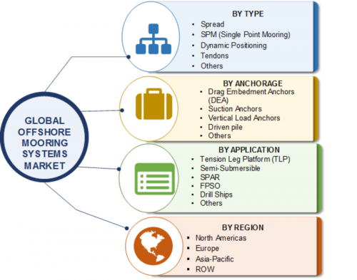 Offshore Mooring Systems Global Industry Development, SWOT Analysis