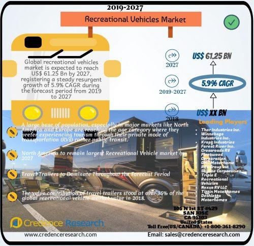 Recreational Vehicles (RV) Market 2019-2027 - Reuters