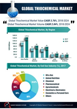 Thiochemicals Market Invention Analysis by Size, Share, Supply, Demand, Leading Players, Business Development and Global Forecast 2023