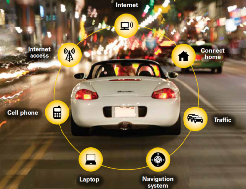 Connected Cars Market Size 2019 Overview by Emergence of IoT