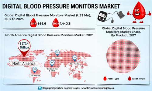 Digital Blood Pressure Market – 2019 Share, Emerging Technologies