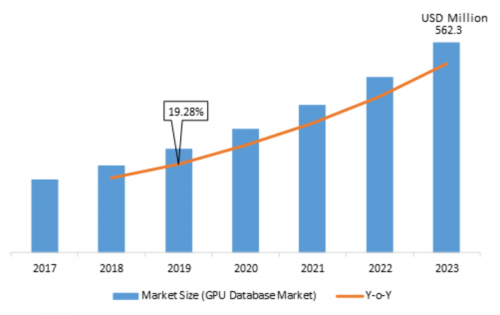 GPU Database Market 2019 to Witness Comprehensive Growth