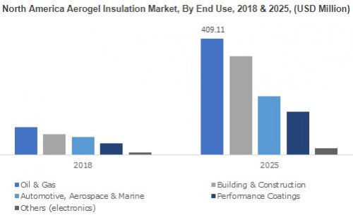Aerogel Insulation Market Forecasts - Reuters