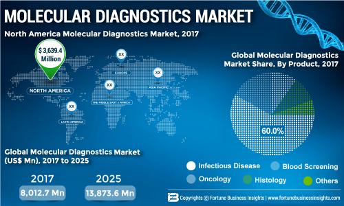 Molecular Diagnostics Market Rises at 7 1% CAGR, Government