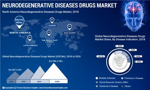 Neurodegenerative Diseases Drugs Market Exhibits 7 2% CAGR