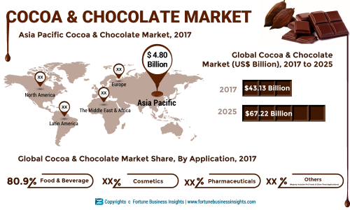 Cocoa And Chocolate Market 2019 Global Industry Size Future