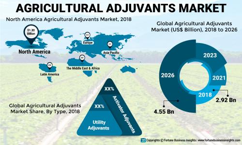 Agricultural Adjuvants Market to Exhibit 5 77% CAGR, Steps