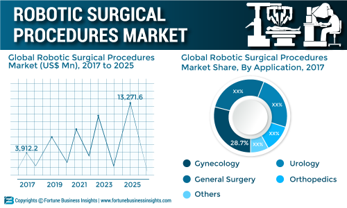 Robotic Surgical Procedures Market Size, Share, Key Players