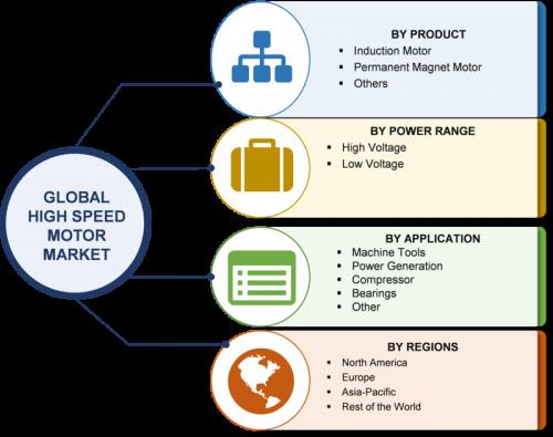 High-Speed Motor Market 2019 Development Status, Trends, Size, Share