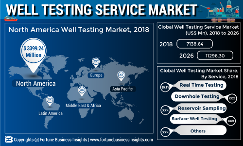 Well Testing Service Market 2019: Industry Demand, Share