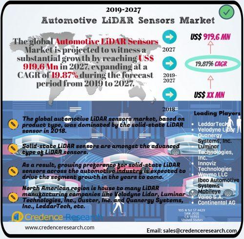Automotive LiDAR Sensors Market to hit US$ 919 6 Mn by 2027