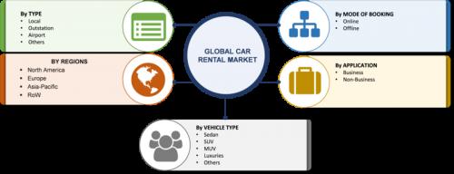 Car Rental Market 2019 Global Analysis Size Growth Share