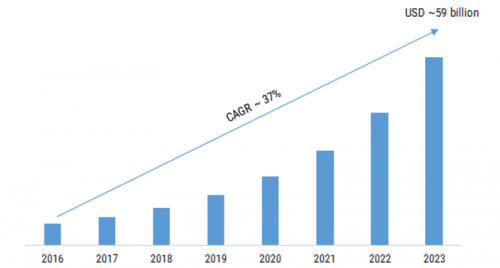 Server Storage Area Network Market 2019 Business Trends Size