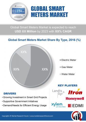 Smart Meters Market 2019 Global Analysis, Size, Growth, Merger