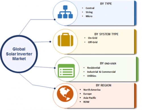 Solar Inverter Market 2019 Business Statistics, Share