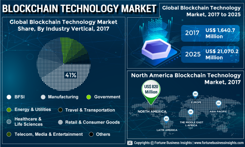 At 38 4% of CAGR, Blockchain Technology Market to Show Vigorous