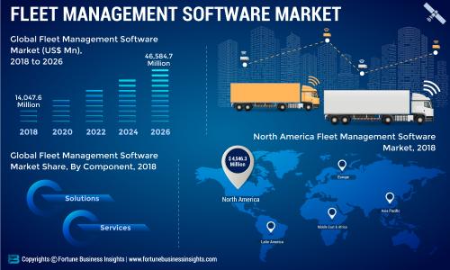 Fleet Management Software Market Research 2019: Top Key Players