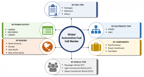 Automotive Fuel Cell Market – 2019 Size, Growth, Share