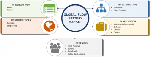 Flow Battery Market – 2019 Size, Share, Growth, Trends, Key