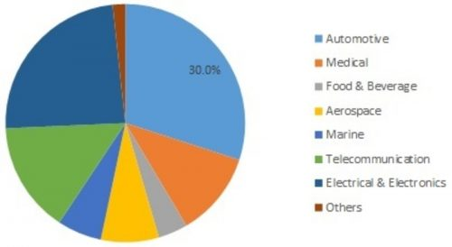 Polyetherimide Market Analytical Research, Size Estimation, Growth