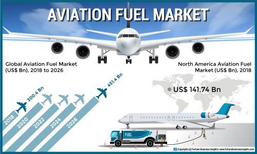 Aviation Fuel Market 2019: Top Leading Countries, Companies