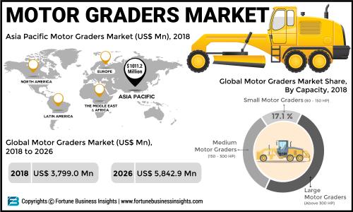 Motor Graders Market 2019: Top Key Players, Size Estimation