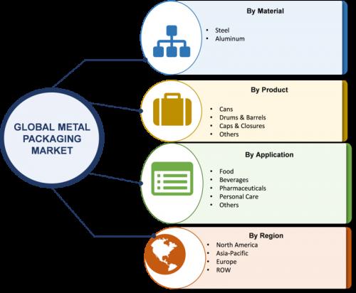Metal Packaging Market 2019 Worldwide Analysis, Development