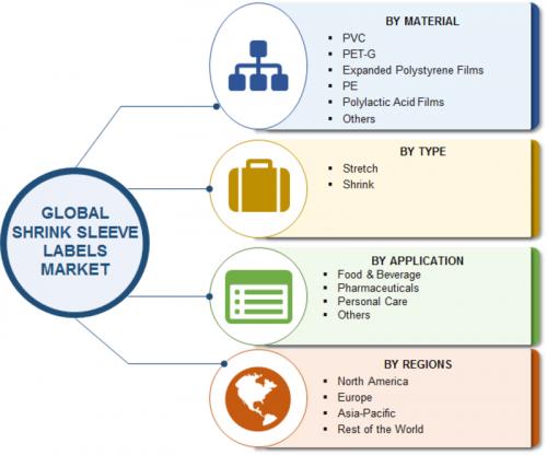 Shrink Sleeve Labels Market 2019 Global Share, Comprehensive