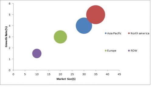 Automotive Remote Diagnostics Market – 2019 Size, Share, Trends
